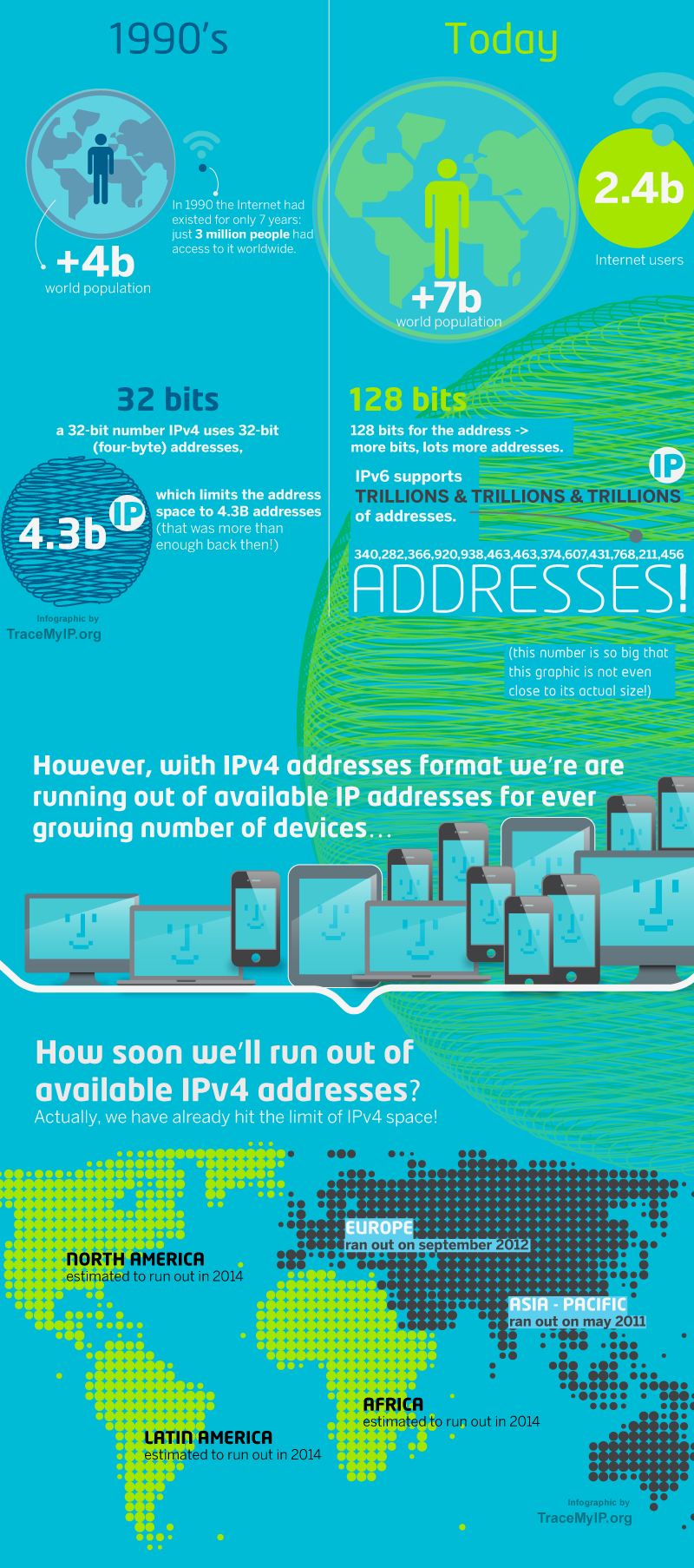 ip address history