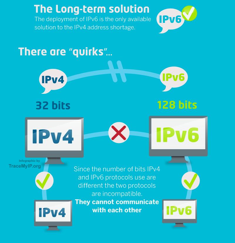 ipv6 solution