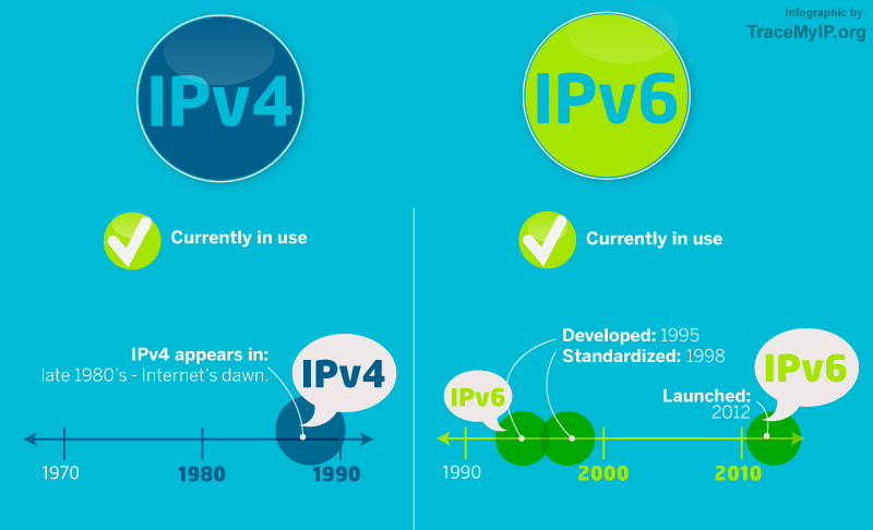 What is an IP address? IPv4 and IPv6 explained